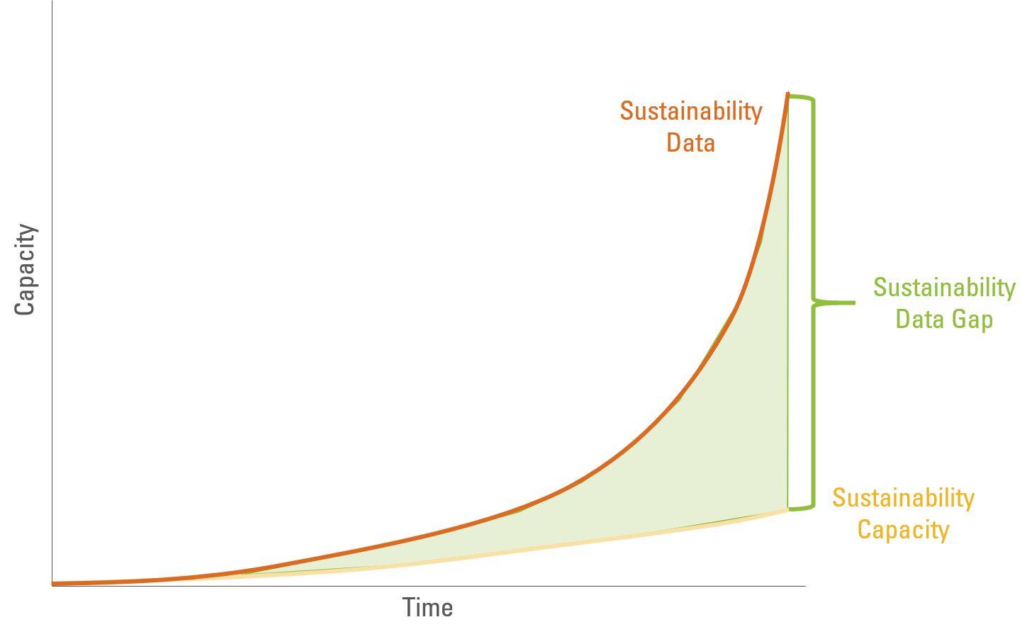 Sustainability Data Gap